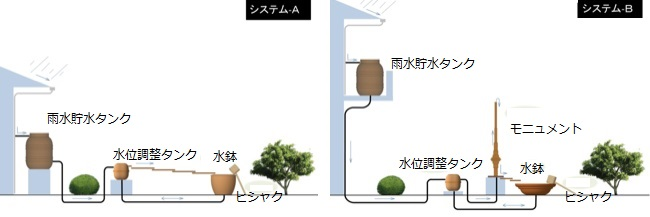 雨水市民の会 » 雨水活用の修景施設