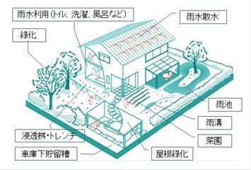 雨水市民の会 » 「雨水活用建築ガイドライン」が改定されました